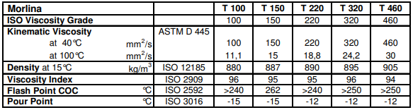 جدول مشخصات فنی shell morlina t
